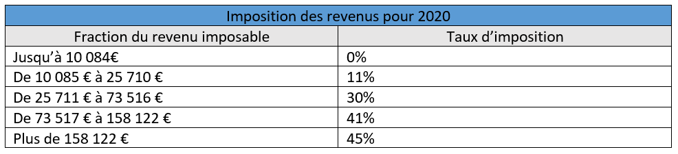 Les nouveautés fiscales en 2021 pour l'impôt sur le revenu. Depuis la loi de finances pour 2021, les particuliers voient leur imposition de revenu modifié.